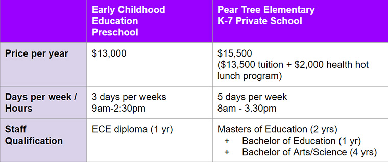 Cost of Private School Education